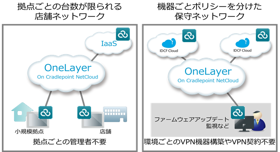 OneLayer on Cradlepoint NetCloudサービス概要