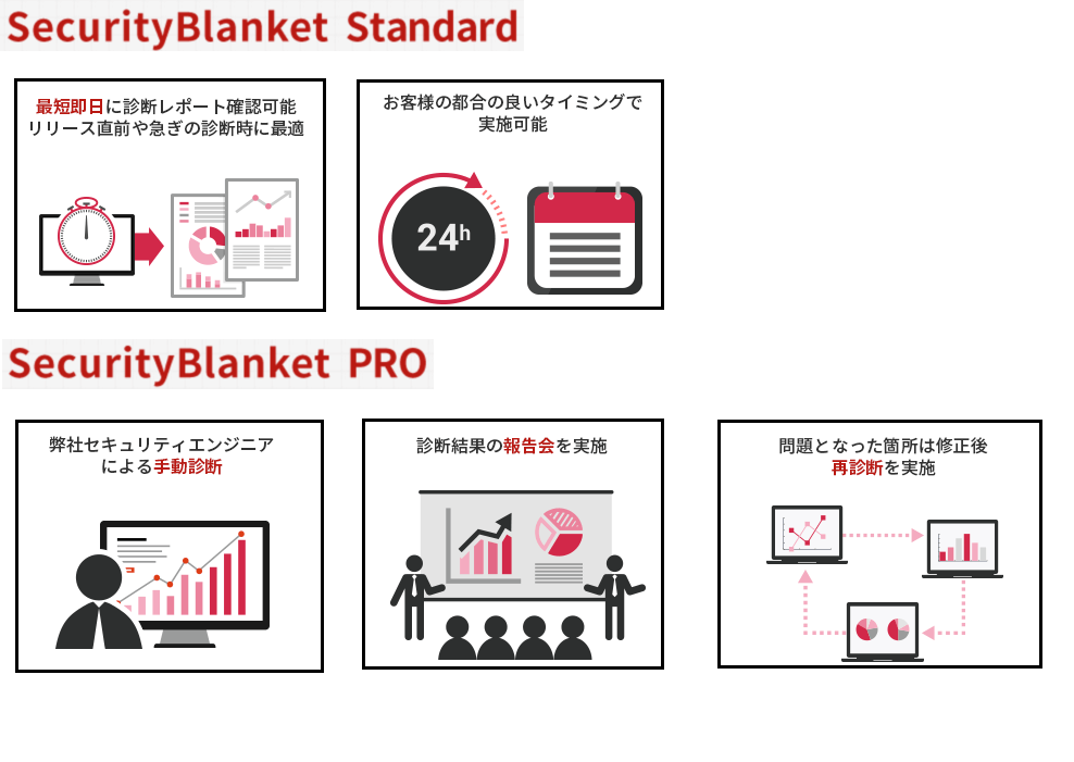 Security Blanketサービス概要